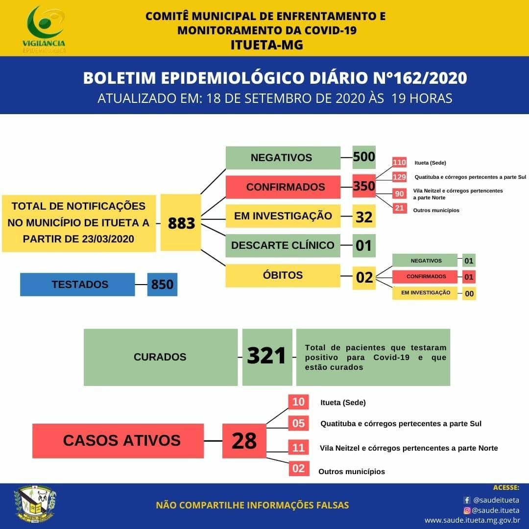 Informe Epidemiológico COVID-19 (18/09/2020)